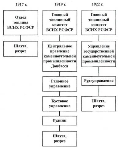 Политика военного коммунизма схема