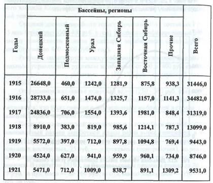 Политика военного коммунизма таблица