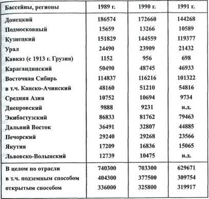 пять лет таблица объём добычи угля на донбассе по годам при получении